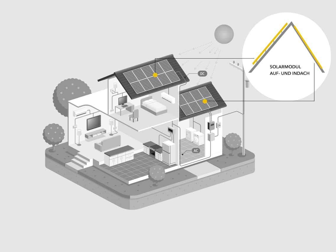 Solaranlagen - image Solaranlage-auf-und-indach on https://kunz-solartech.ch