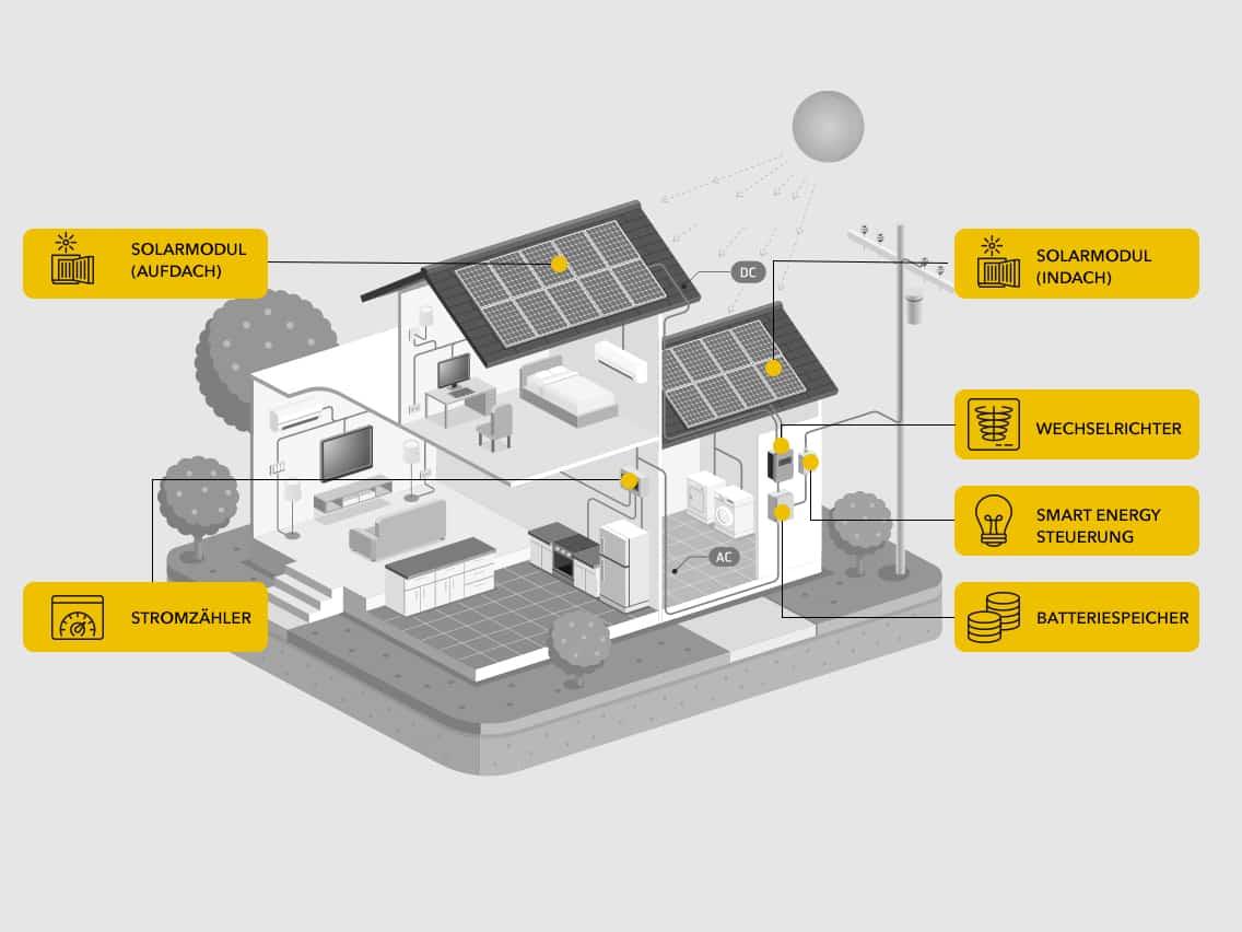 Nachhaltige Energieerzeugung